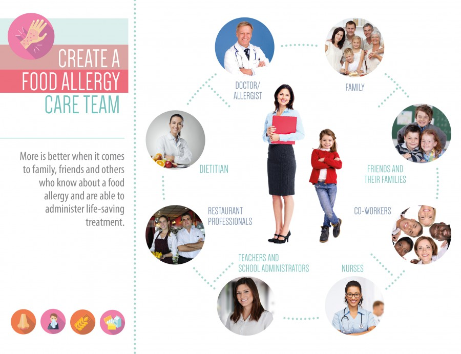 Create a Food Allergy Care Team Graphic